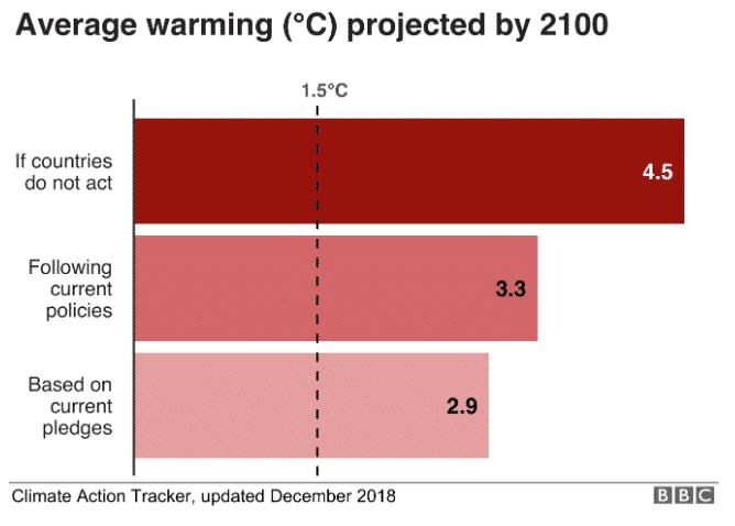 Graphiques qui expliquent le changement climatique